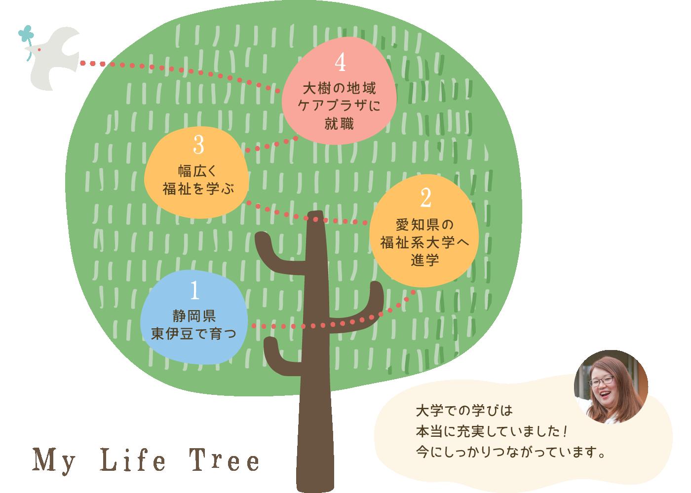 静岡県東伊豆で育つ、愛知県の福祉系大学へ進学、幅広く福祉を学ぶ、大樹の地域ケアプラザに就職。